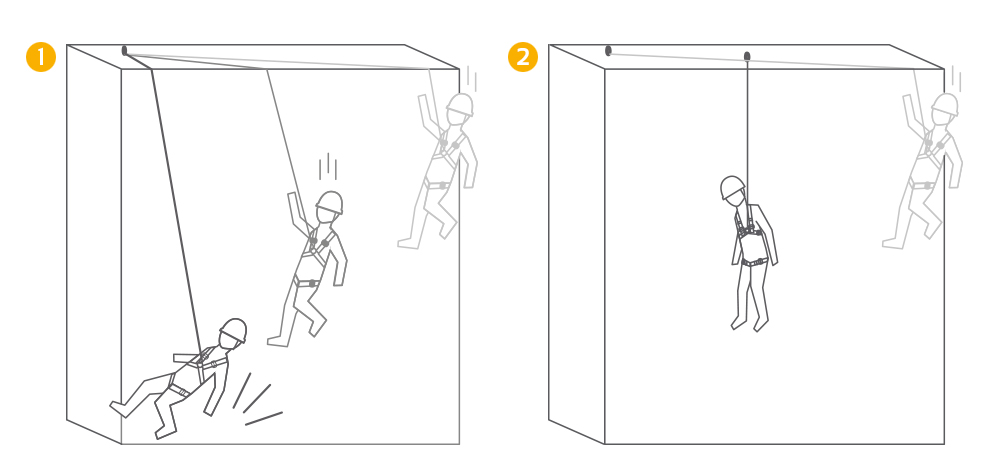 1. Pendulum effect when falling. No anti-swing anchor points.  2. The pendulum effect is neutralized thanks to the anti-swing anchoring point used.